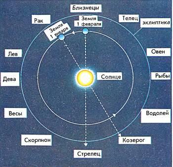 Земля совершает один оборот вокруг Солнца за год