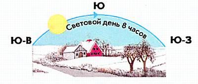 Зимой в Центральной Европе Солнце поздно восходит на юго-востоке, достигает небольшой высоты и рано заходит на юго-западе.