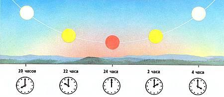 сли наблюдатель находится летом в полярной области, то Солнце для него вообще не будет заходить, даже в полночь.