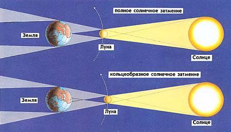 При полном солнечном затмении тень Луны падает на Землю