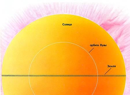 Диаметр Солнца