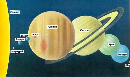 Сравнение размеров Солнца и планет.