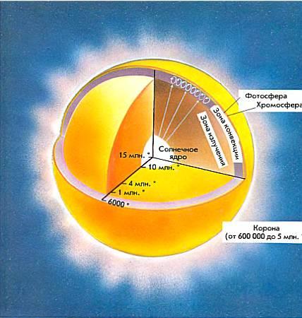 Внутреннее строение Солнца.