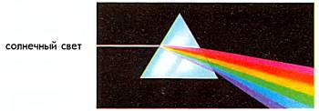 Белый свет Солнца, пройдя через призму, разлагается на цвета радуги и дает спектр.