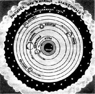 Вселенная по представлению Птолемея: планеты вращаются в пустом пространстве.