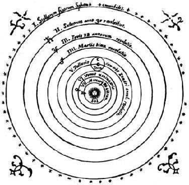 Система мира Коперника