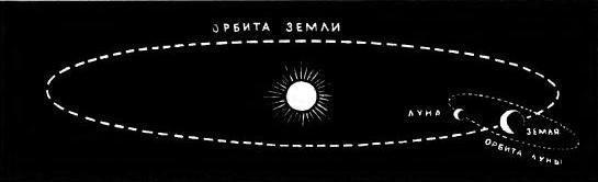 Земля, сопровождаемая Луной, движется вокруг Солнца.