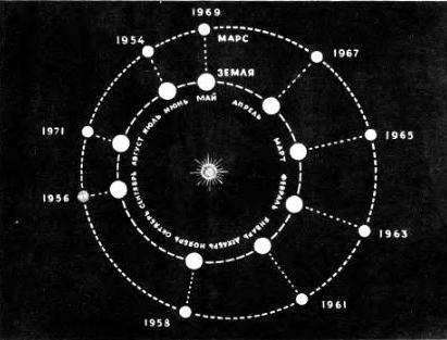 Противостояния Марса с 1954 до 1971 года.
